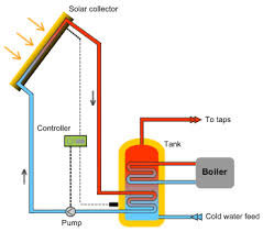 Advance Solar Water Heating System | Its Type | Operations