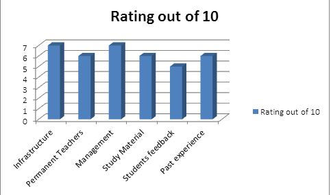 Rating of CANN Wings Consultant Pvt. Ltd IELTS Coaching In Chandigarh