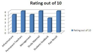 Ranking of Sri Ramakrishna Institute Bank Coaching In Kolkata