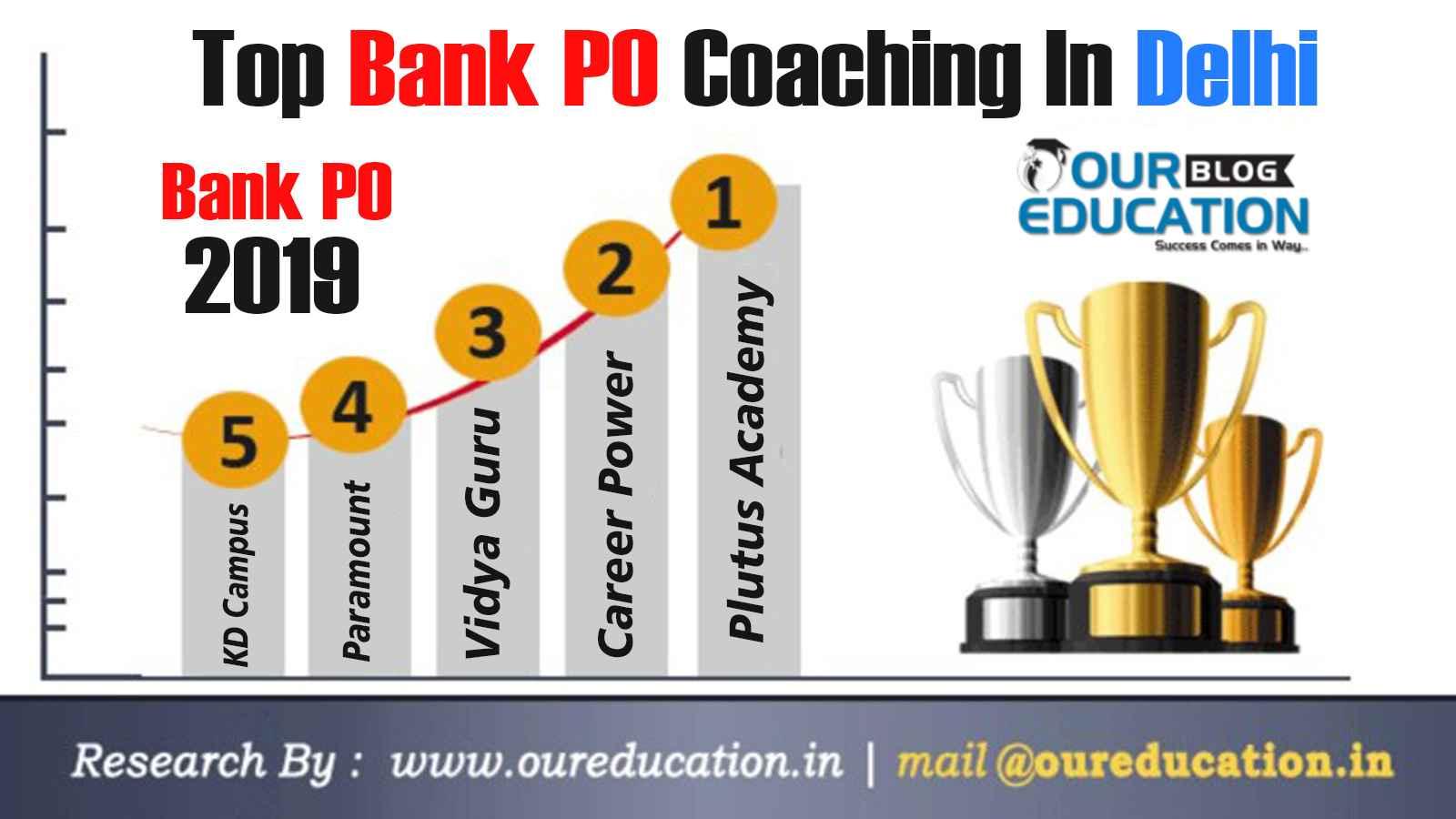 Best 10 Bank Po Coaching Institutes In Delhi India Prepare Bank Exams