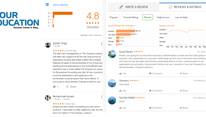 The Chopras Lucknow Gate Coaching Lucknow Reviews