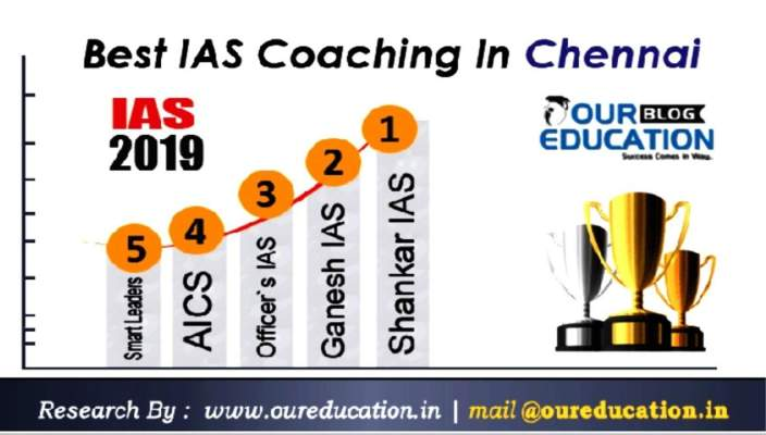 Astonishing Top 10 Ias Coaching Institutes In Chennai Upsc Toppers Complete Home Design Collection Barbaintelli Responsecom
