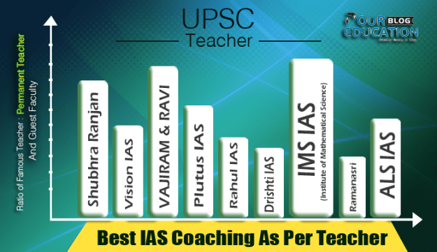 IAS coaching as per teachers feedback by student