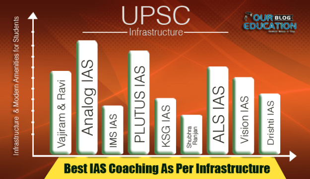 ranking of coaching in delhi according to infrastructure and batch size