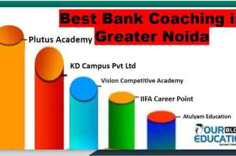 Top Bank PO Coaching in Greater Noida
