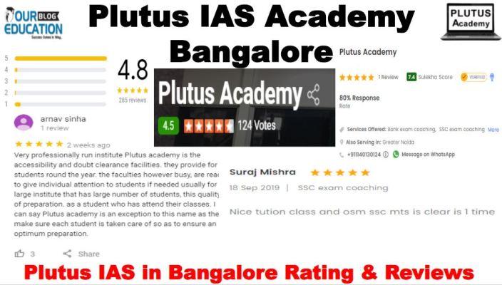 Plutus IAS Coaching in Delhi