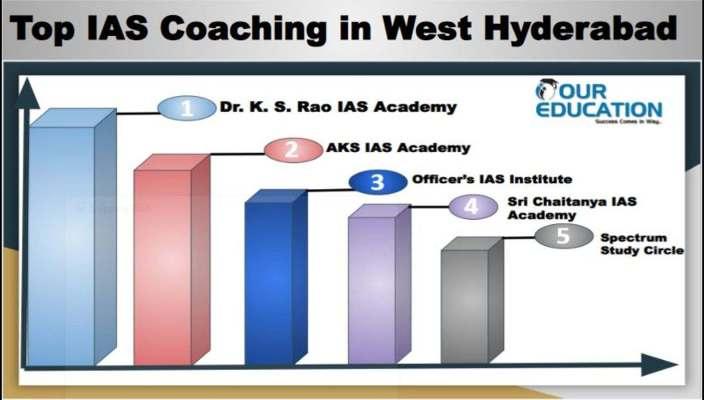 Best IAS Coaching in West Hyderabad