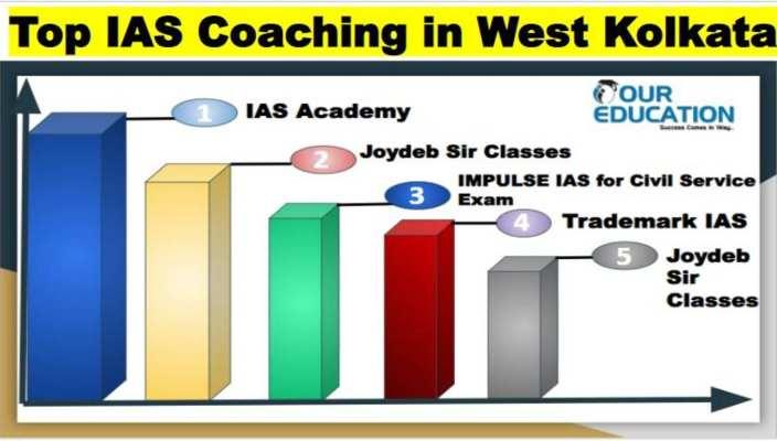 Ranking of IAS Coaching in West Kolkata