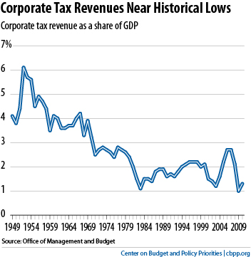 Corp tax rev as share of GDP