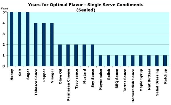 condiment expiration dates