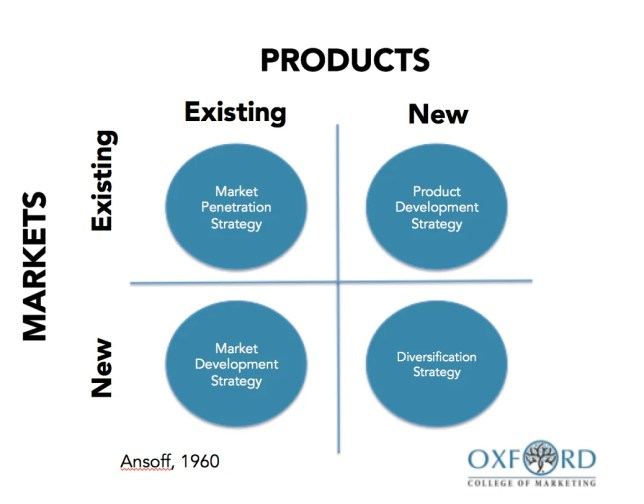 Ansoff Matrix - Credits by Oxford College of Marketing