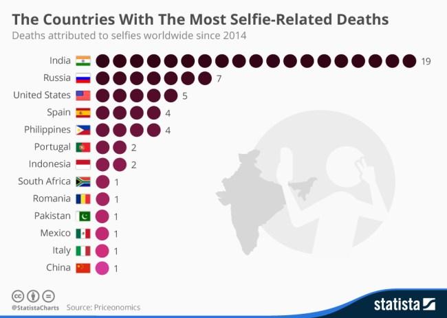 Te puede un selfie matar