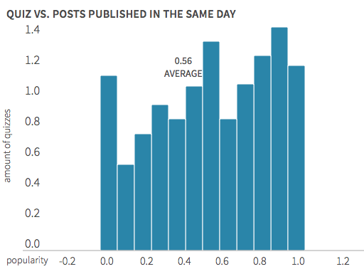 We defined each quiz as more or less popular than the other articles on the same website. The average was .56 - or just very slightly more popular.