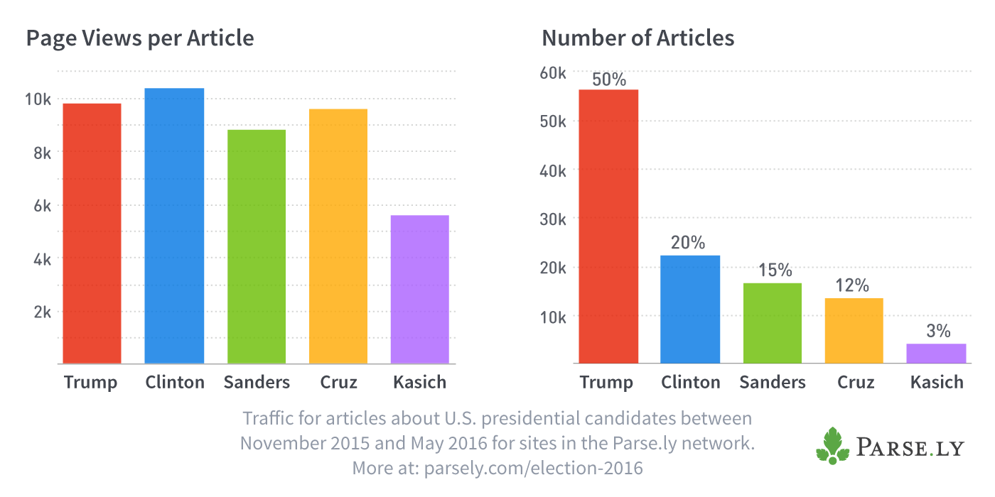Page Views per Article for US Presidential Candidates