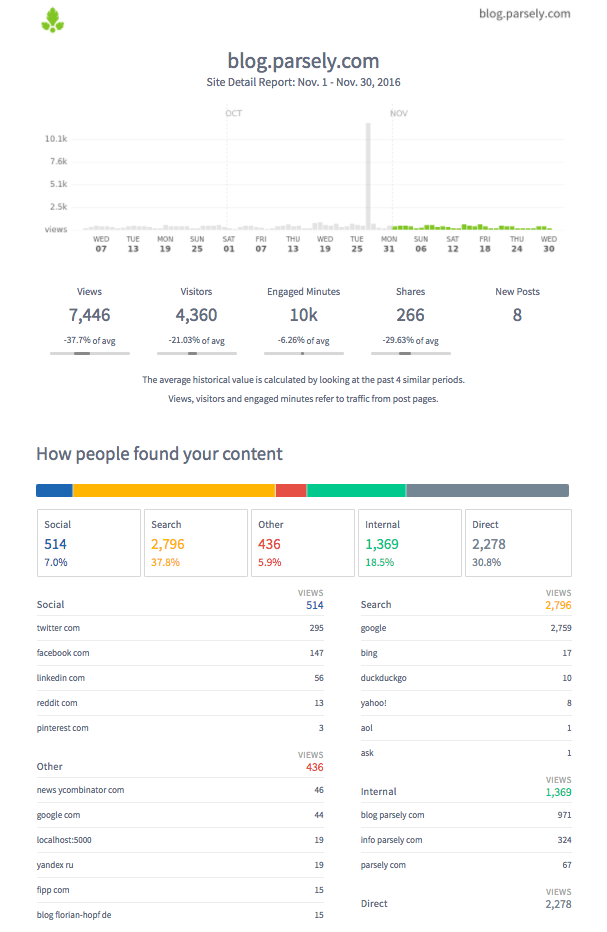 Parse.ly details report covering one month of audience data