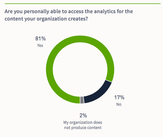 chart showing industry access to analytics