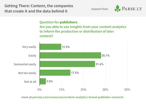 Survey data showing how publishers use metrics insights