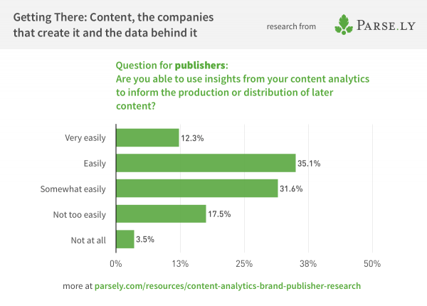 Survey data showing how publishers use metrics insights