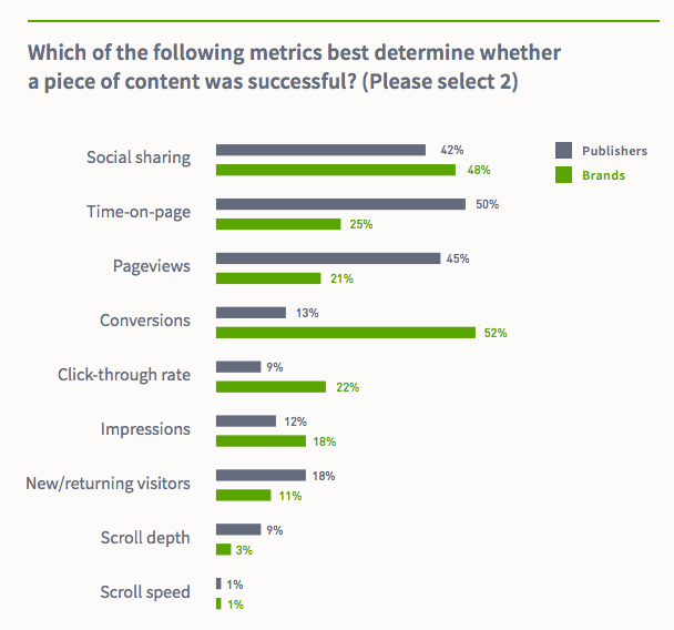 chart comparing which metrics brands and publishers consider most useful, including conversions