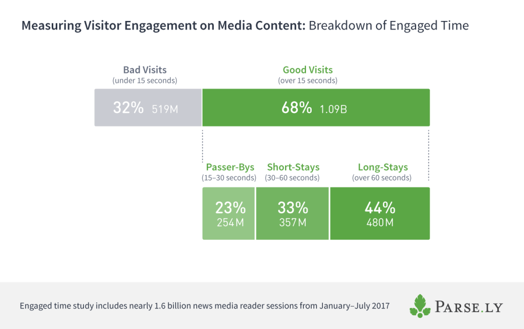 engaged time visits breakdown