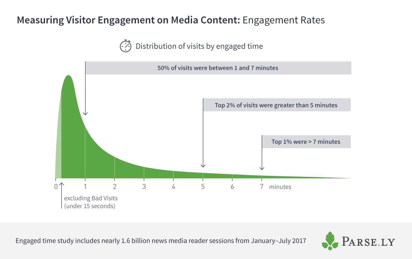chart of engaged time distribution for content