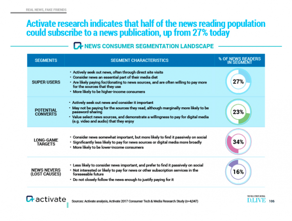chart from Activate showing super users and other news reader segments