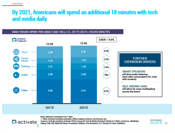 chart from Activate showing how users spend time with digital media