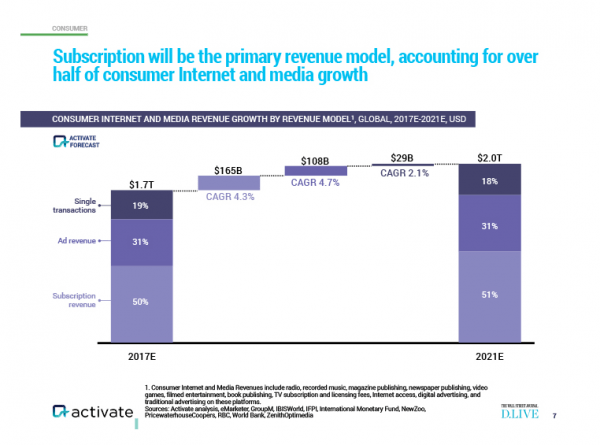 chart from Activate showing subscription revenue model growth