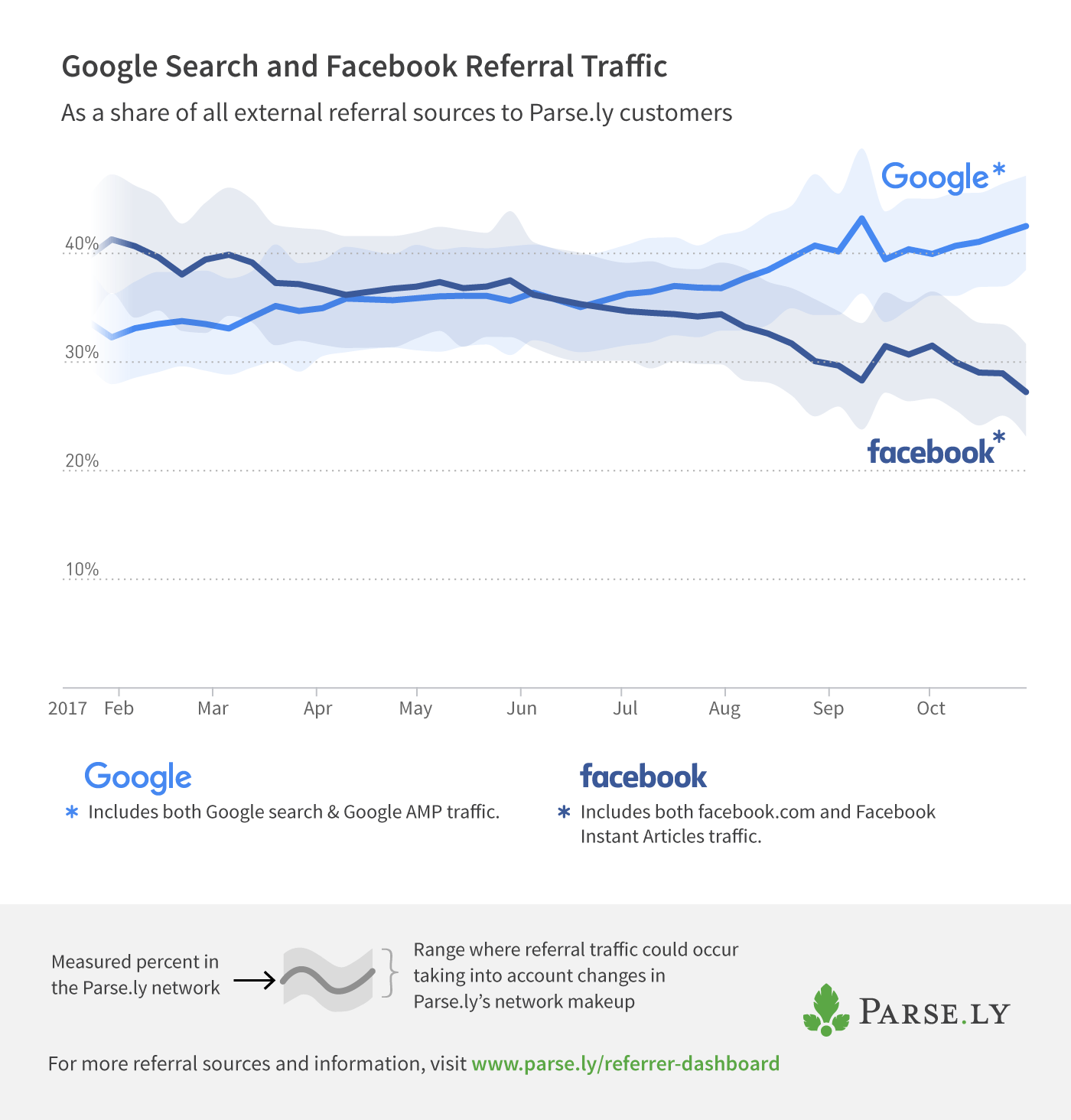 Google Search and Facebook referral traffic to Parse.ly