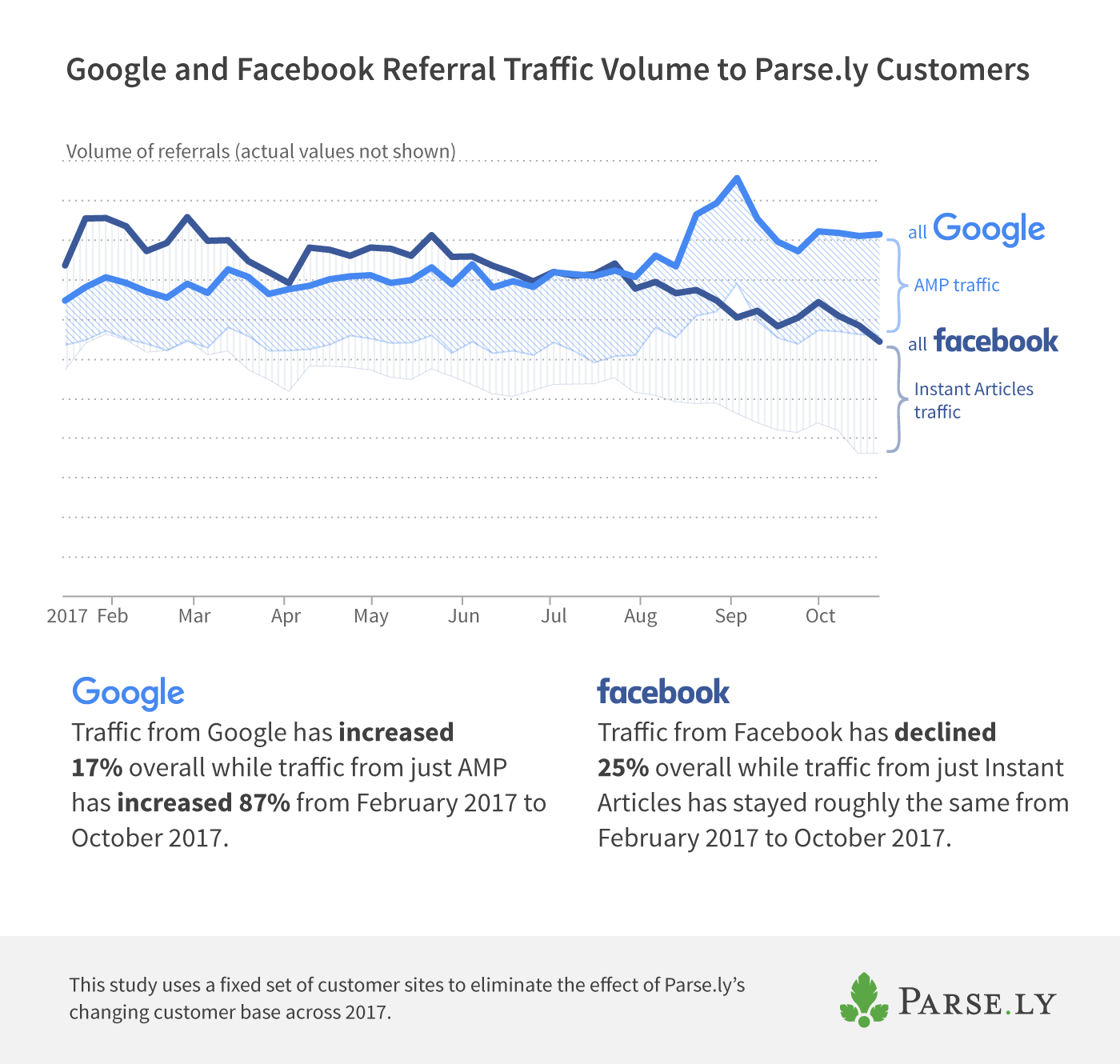 Google and Facebook referral traffic volume