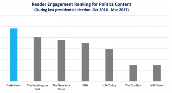 Reader Engagement Ranking for Politics Content