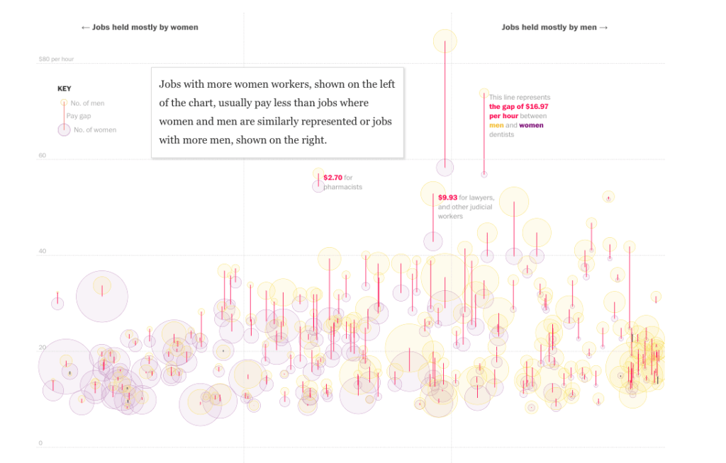 gender pay gap viz