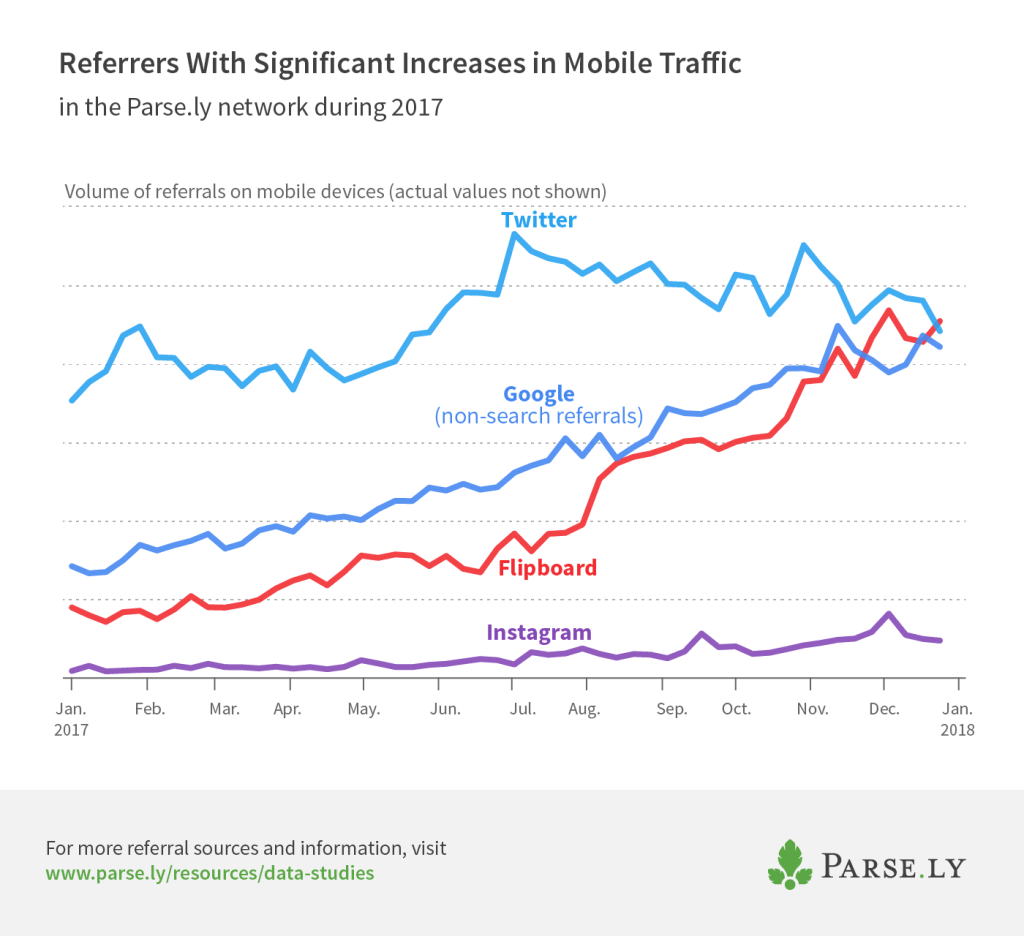 growing mobile referrers graph