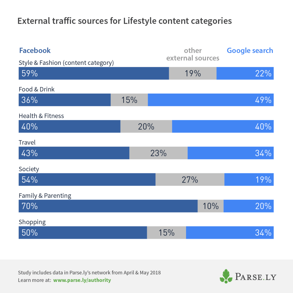 percentage of external referral traffic to lifestyle categories