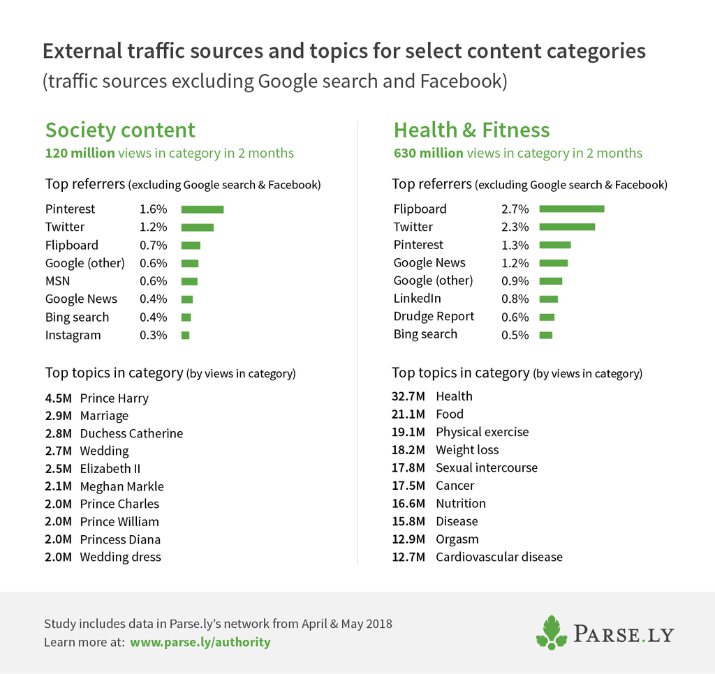 parsely-society-health-categories_preview | Parse ly