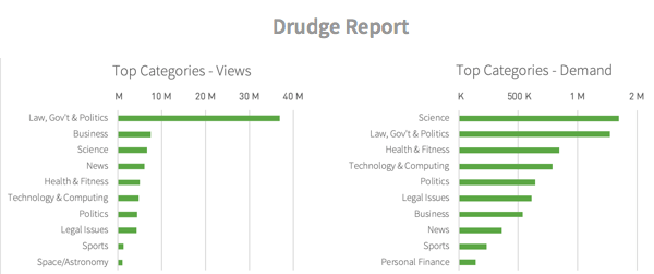 Categories viewed from Drudge Report referrals