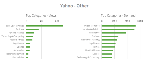 Categories viewed from Yahoo - Other referrals