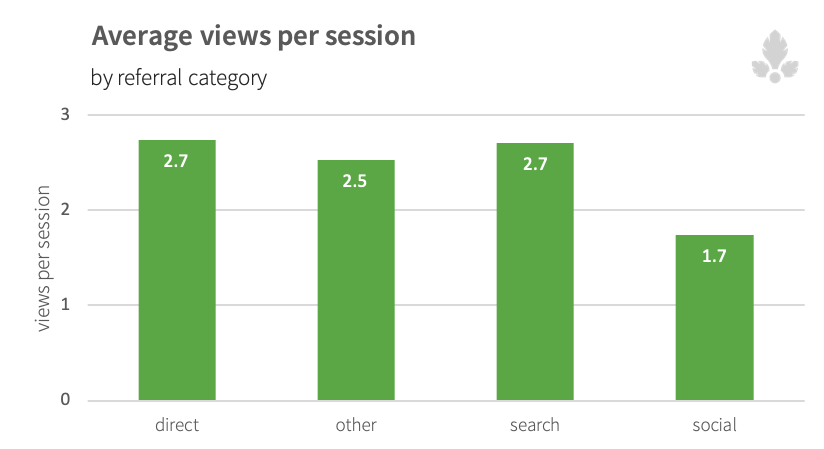 Avg-views-per-session