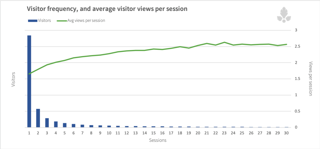 visitor_frequency