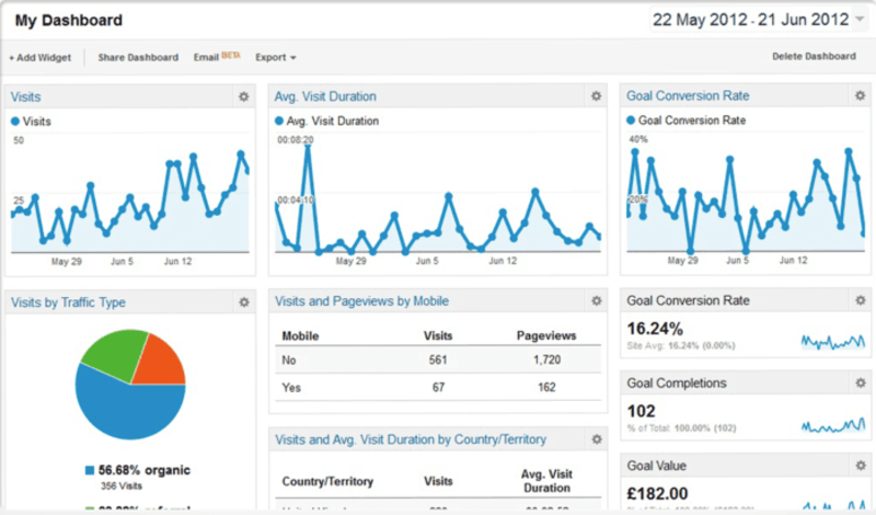 Google Analytics 360 Dashboard