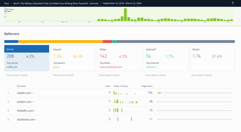 Parse.ly Dashboard Social View