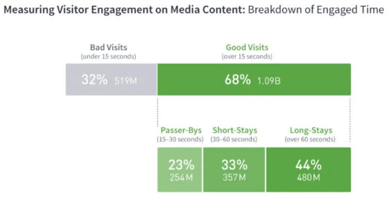 Engaged time breakdown for media