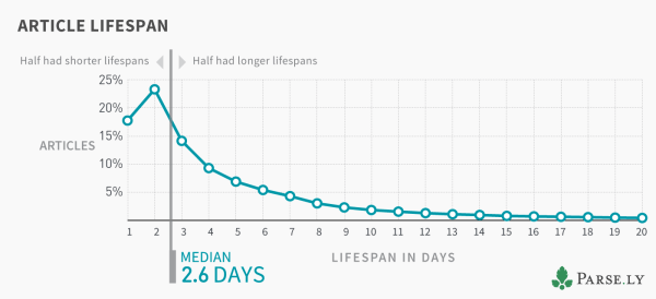 Article Lifespan