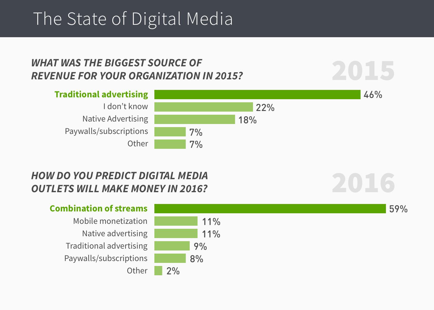 end-of-year-survey-revenue