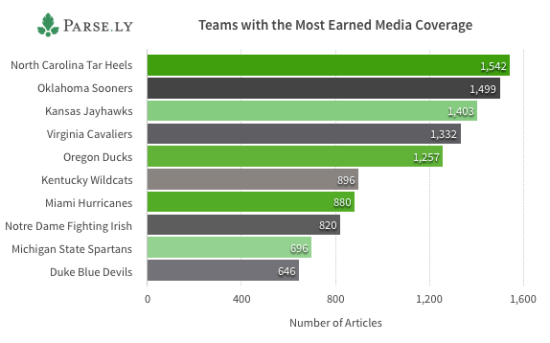Most Earned Media Coverage