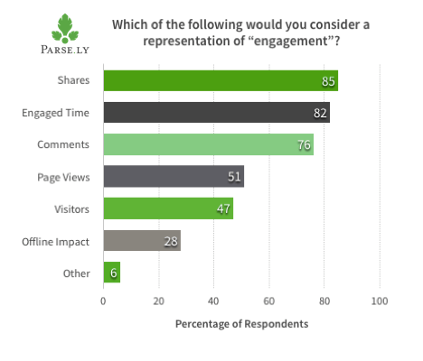 chart highlighting engagement metrics