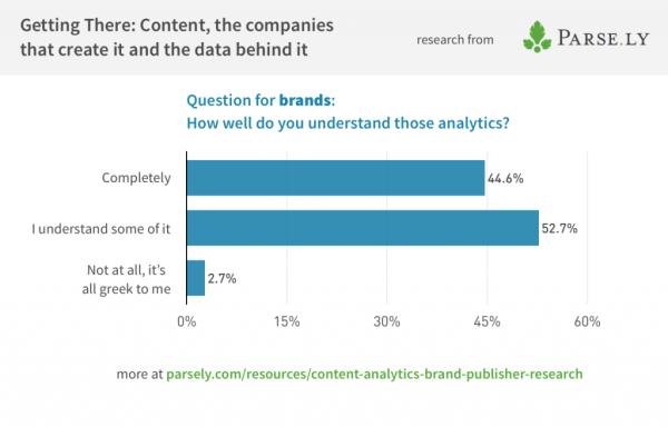 Brands-content-analytics