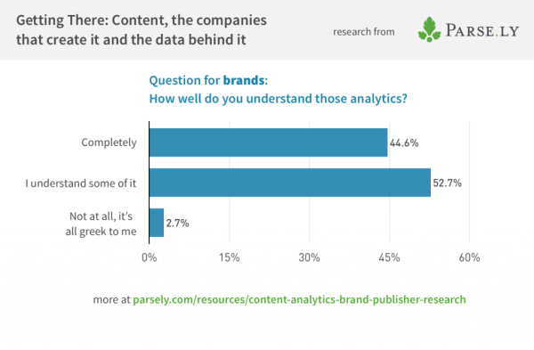 Brands-content-analytics