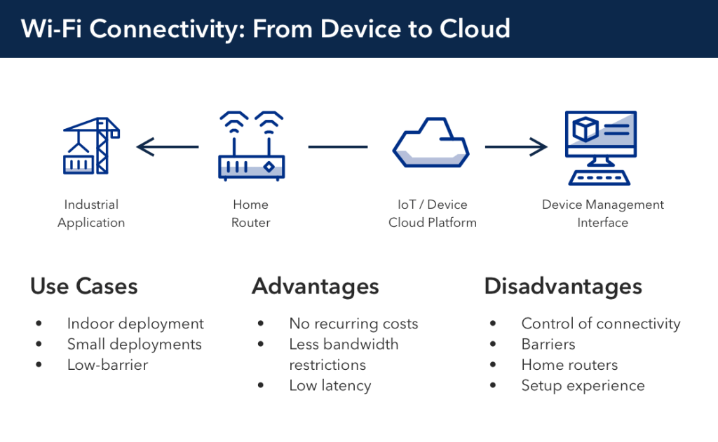 IoT connectivity, connected, Particle, Wi-Fi