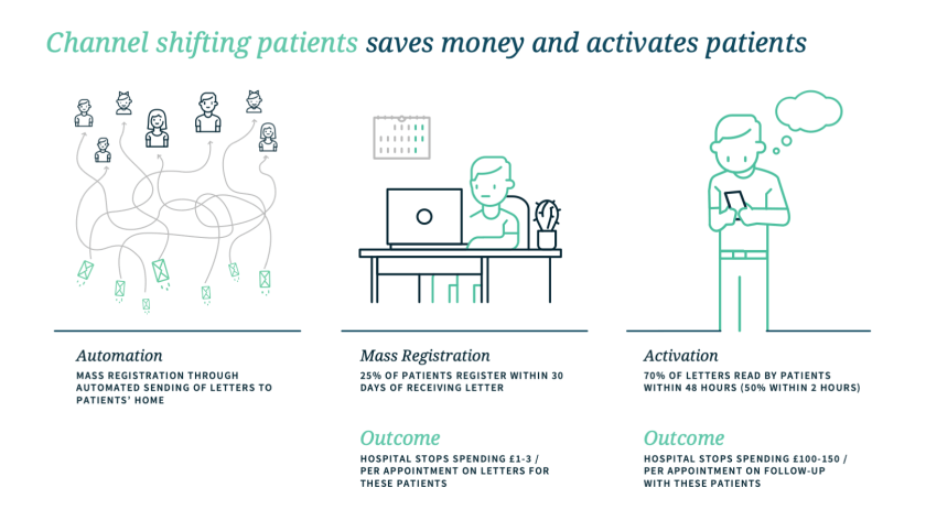 Channel shifting patients saves money and activates patients